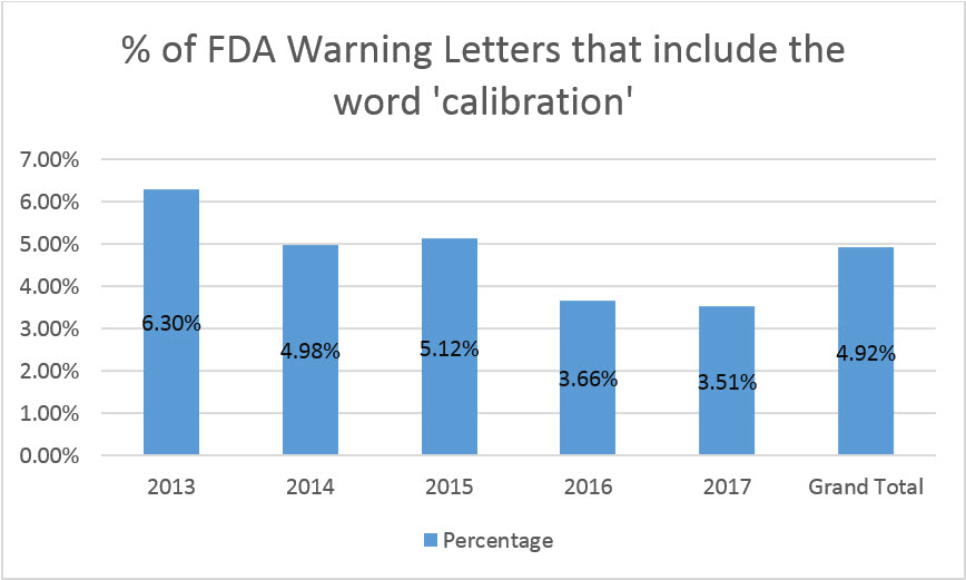 Chart of FDA warning letters with calibration issues