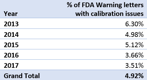 Table of FDA warning letters calibration