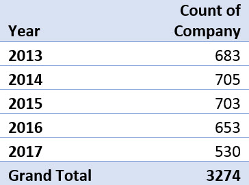 Table with total number of FDA warning letters