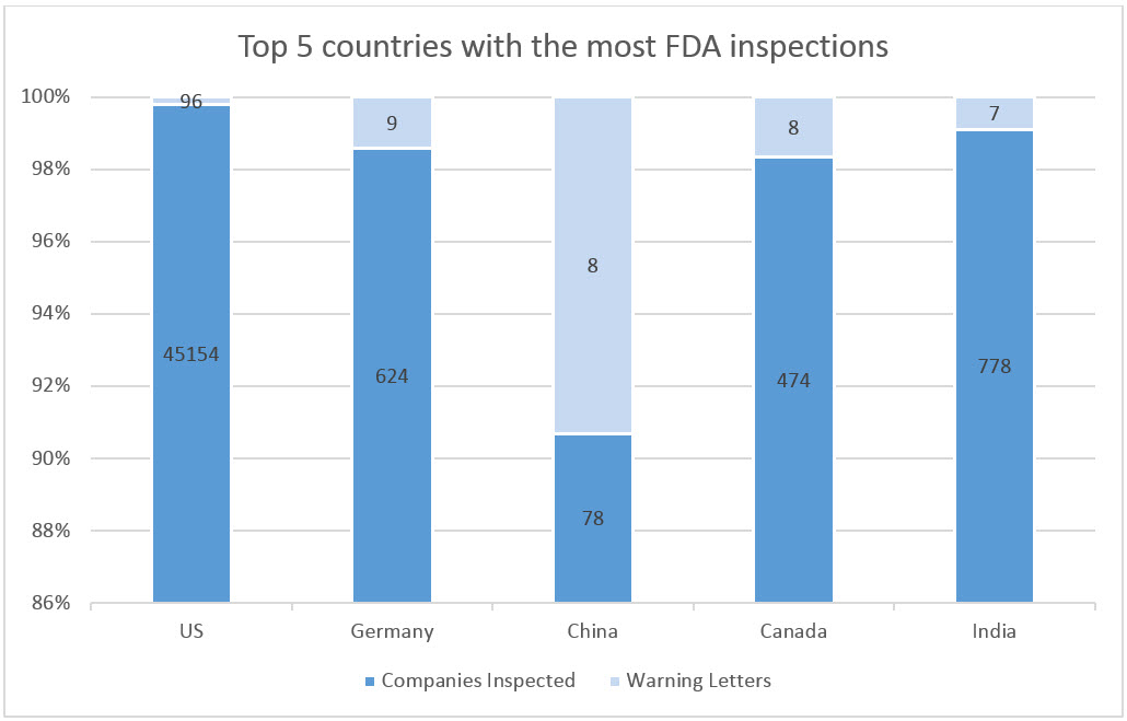 Bar chart of countries with most inspections