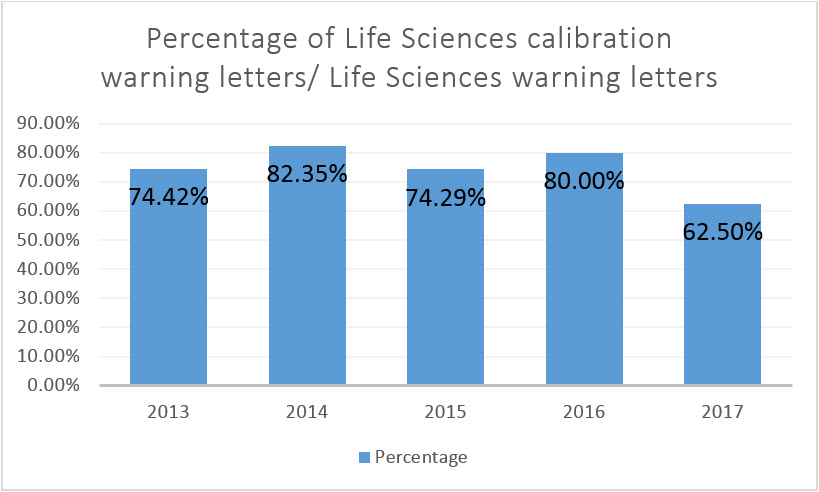Bar chart for life sciences calibration related warning letters