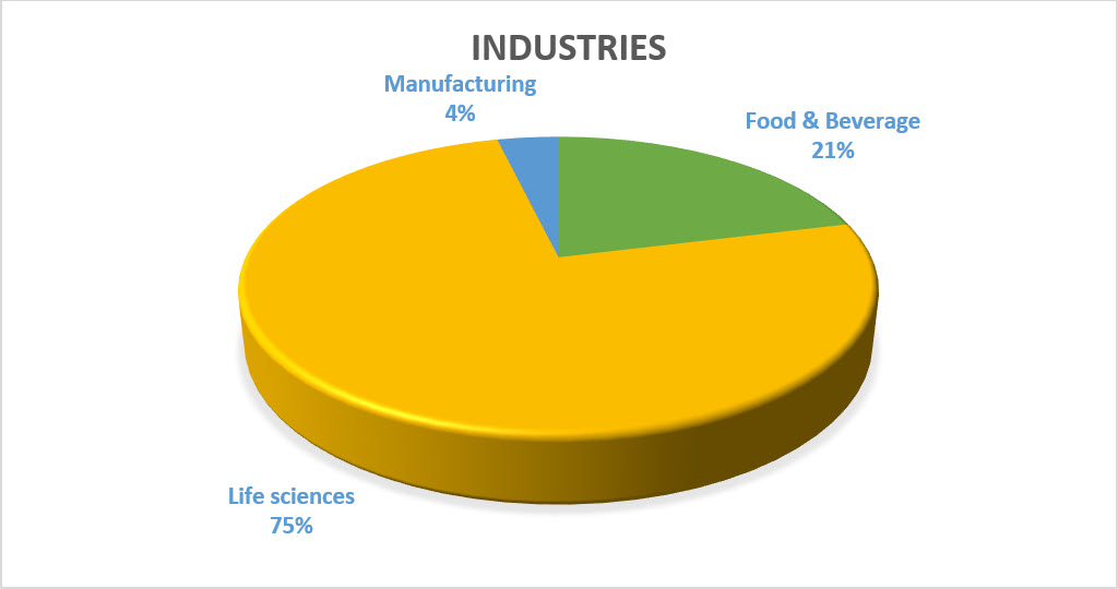 Pie chart of FDA warning letters by industry