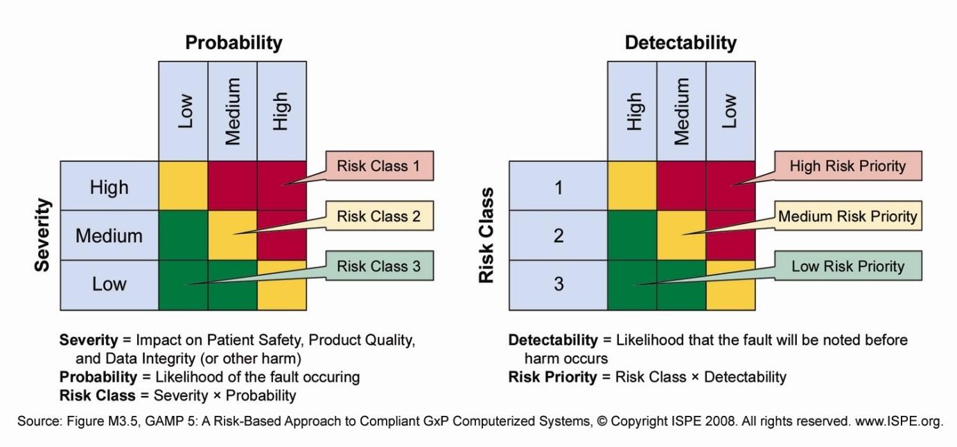 Risk assessment matrix